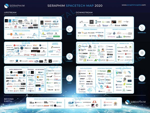 Space Tech Map 2020: Emerging VC backed leaders featured image