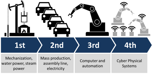 The 4th Industrial revolution- including analytics featured image