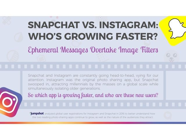 Speedy Snapchat growth overtakes Instagram featured image