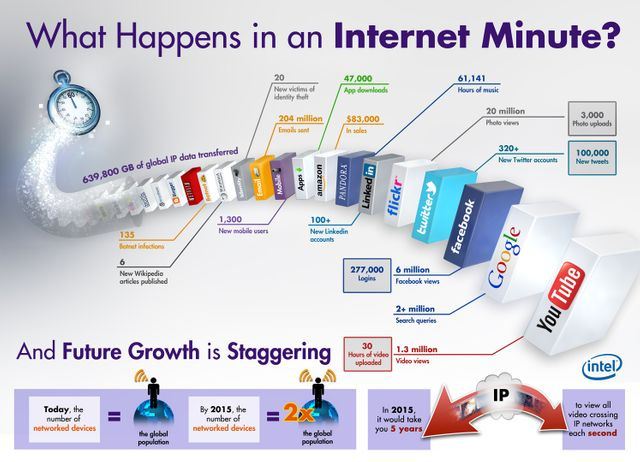 What happens in an 'Internet Minute' featured image