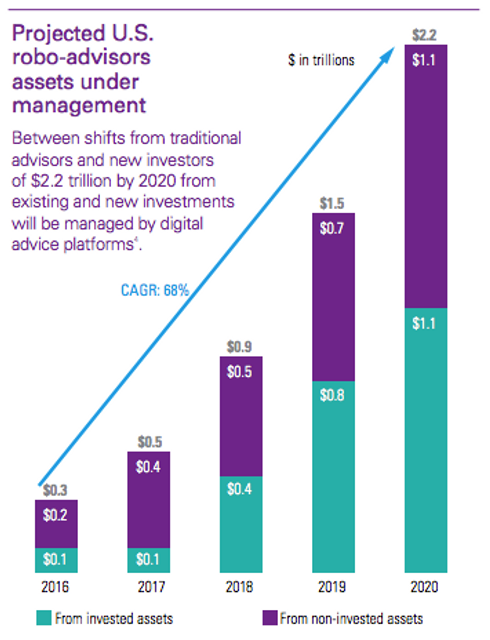 KPMG Report: Robo-advice platforms will manage US$2.2 trillion worth of assets by 2020 featured image