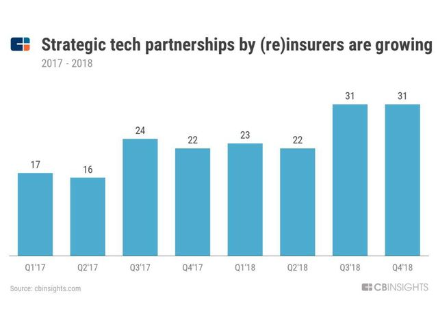 Insurers Embrace InsurTech Start-ups featured image