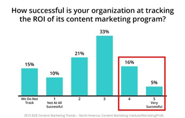 Metrics to measure B2B content marketing success featured image