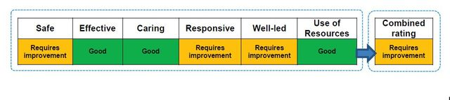 New CQC guidance on combining Ratings for Quality and Use of Resources featured image
