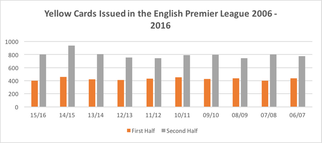 Decision-Making by players in the English Premier League featured image