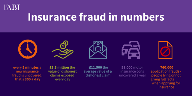 Detected Insurance Fraud - new data shows that every five minutes a fraudulent claim is discovered featured image