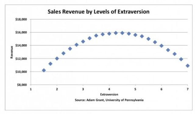 Ambiverts rule in Sales, are you one? featured image