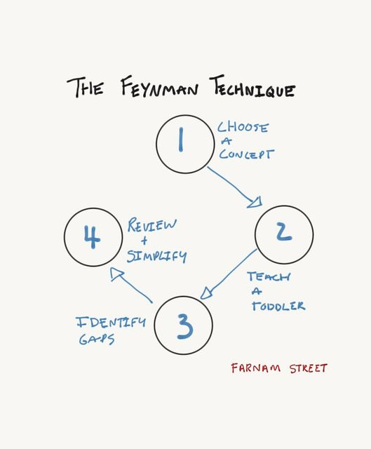 The Feynman Technique: The Best Way to Learn Anything featured image