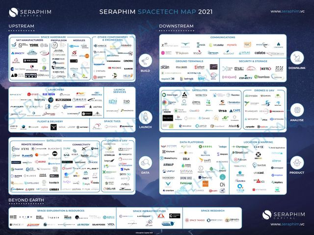 Announcing Seraphim's 2021 SpaceTech Ecosystem Map featured image
