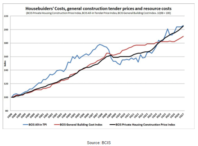 UK private housebuilders face cost pressure featured image