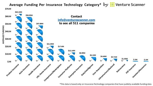 Average Funding Per Insurance Category...and the winner is featured image