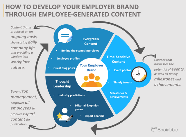 Enlist your employees to build your employer brand featured image