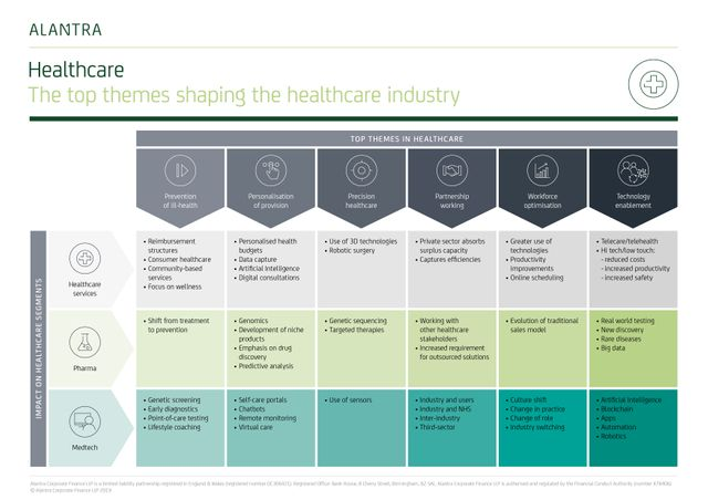 The top six themes shaping the UK healthcare industry in 2019 featured image