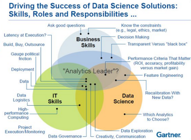 Difference between Machine Learning, Data Science, AI, Deep Learning, and Statistics featured image