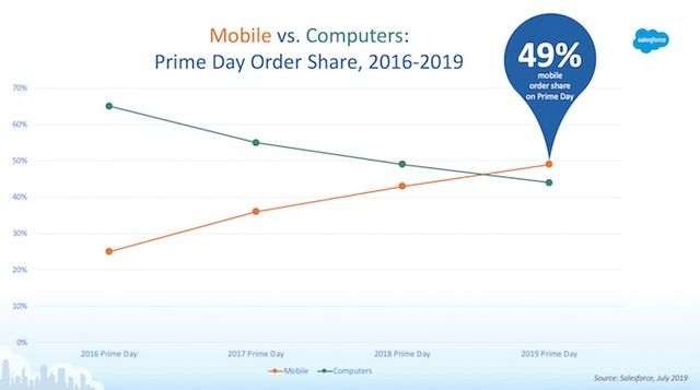 Amazon Prime Day goes Mobile First featured image