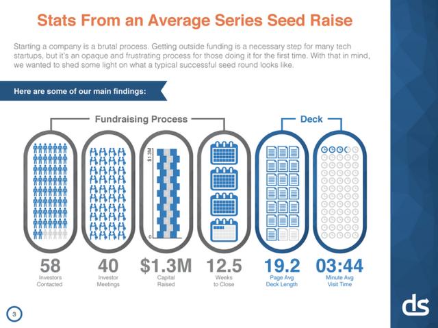 Lessons From A Study of Perfect Pitch Decks: VCs Spend An Average of 3 Minutes, 44 Seconds On Them featured image