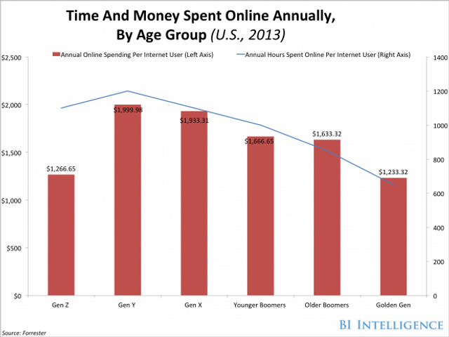 The Surprising Facts About Who Shops Online And On Mobile featured image