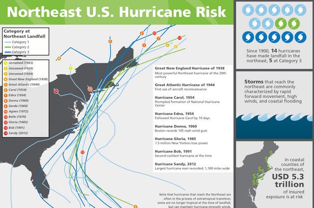Northeast U.S. Hurricane Risk Infographic featured image