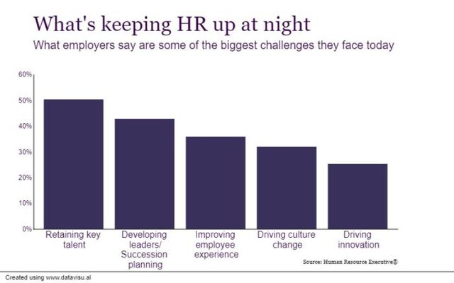 What's Keeping HR Up at Night in 2020? featured image