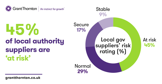 45% of local authority suppliers are 'at risk' featured image