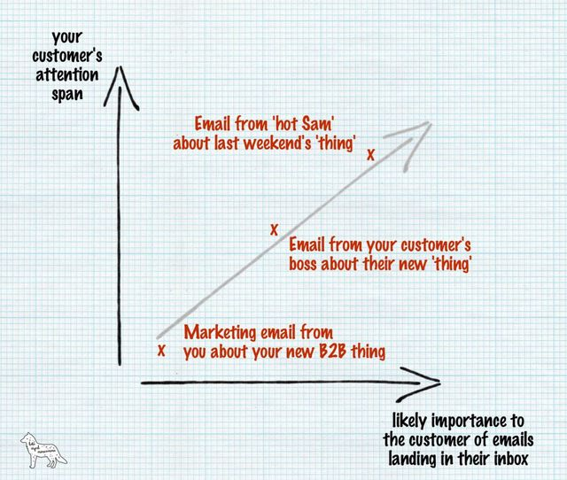 Sales & Marketing need to be best friends featured image