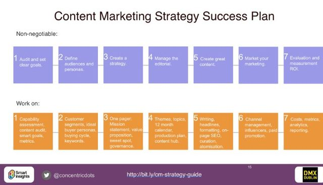 A study in Content Marketing Success featured image