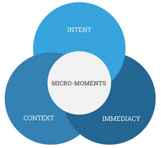 Micro-Moments - breaking down the buyers journey featured image
