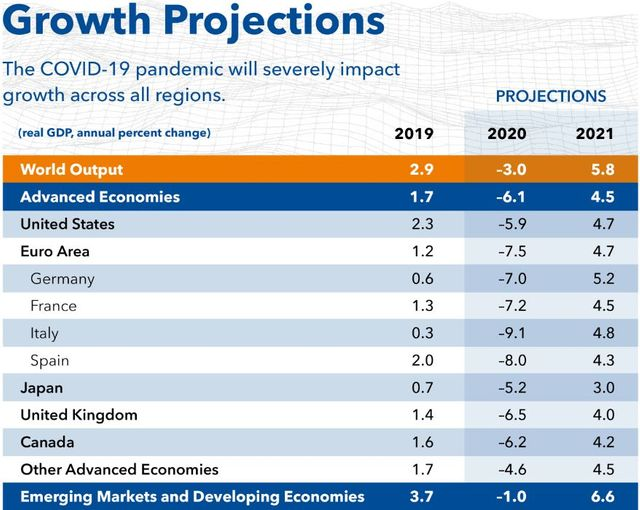 IMF's view on world growth featured image