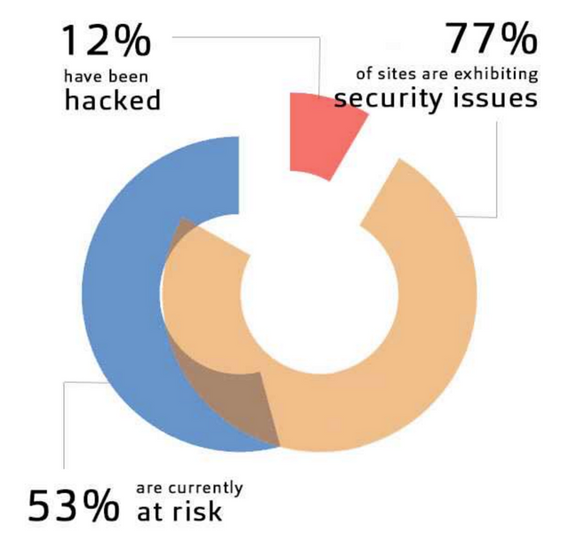 Websites: 12% Hacked, 53% At Risk - WebScan Scan Data featured image