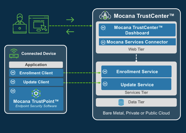 Mocana Introduces Automated Security Lifecycle Management to Simplify and Scale IoT Security featured image