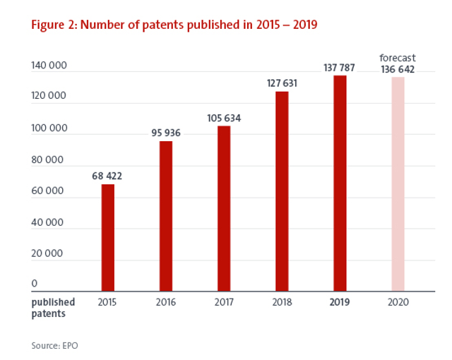 Innovation remains robust in Europe, with record numbers of European patent applications filed in 2019 featured image