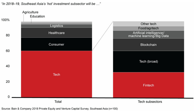 Southeast Asia will have 10 new companies valued at over $1bn each by 2024: Bain report featured image