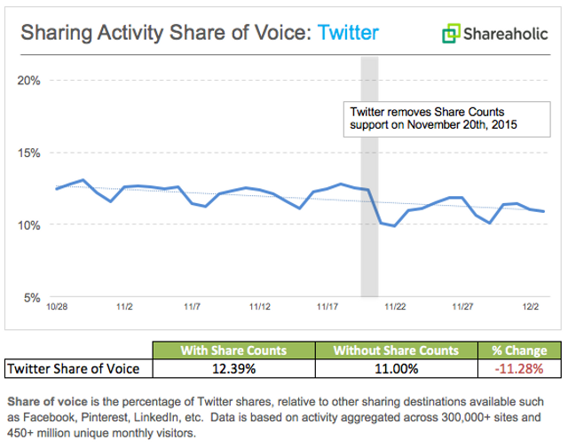 Scary and rather inaccurate headline: immediate 11% reduction in Twitter on removal of Share Count! featured image