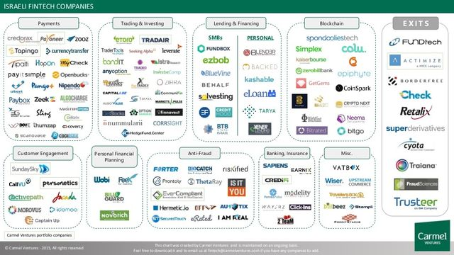 Why Israel is leading fintechinnovation featured image