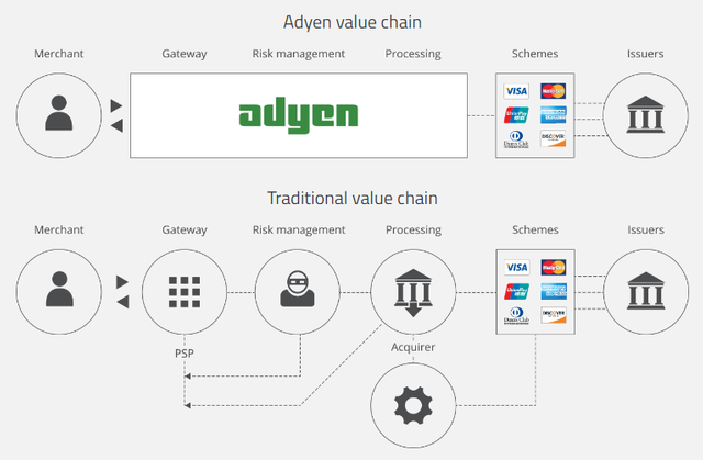 ADYEN Expands Its Presence In APAC: New Singapore Office and The Partnership with Grab featured image