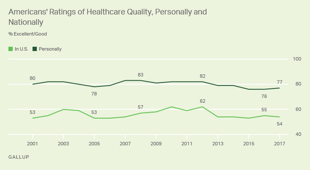 Recent Poll On National Healthcare Quality featured image