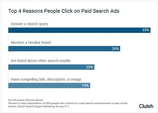 Shouldn't the 94% that aren't clicking ads be the focus of businesses efforts rather than the 6% that are clicking ads? featured image