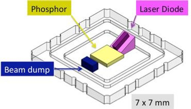 Laser diodes to replace LEDs in some lighting sectors? featured image