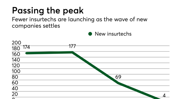 Plenty of money for insurtechs, but fewer new entrants featured image