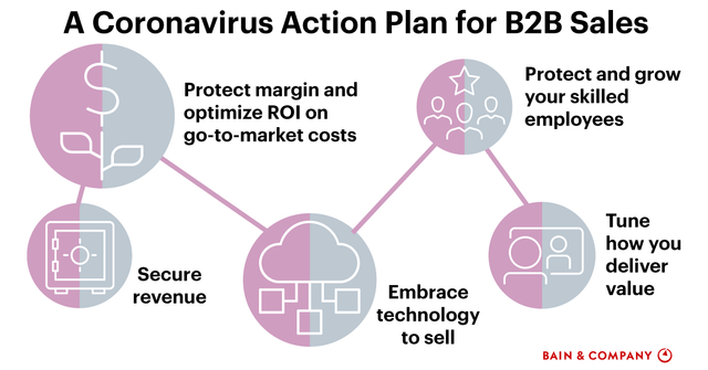 A Coronavirus Action Plan for B2B Sales featured image