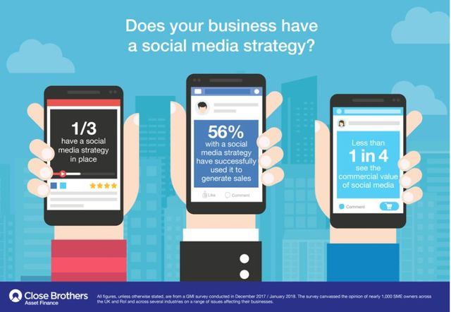 Social media strategies uncommon but effective for SMEs who have one featured image