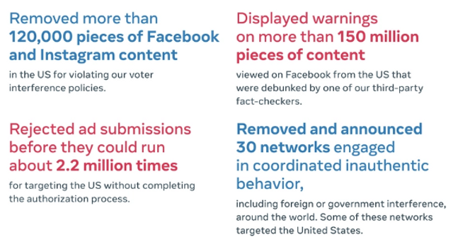 Facebook Will Temporarily Ban All Political and Issue Advertising After the Presidential Election featured image