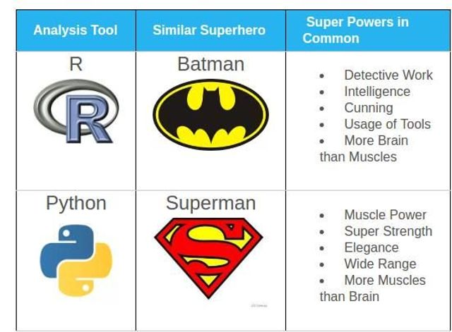 Python or R for Data Science? featured image