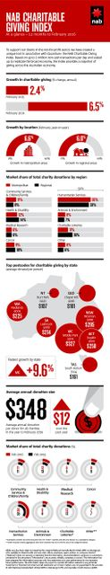 NAB research shows charitable giving up 6.5% featured image