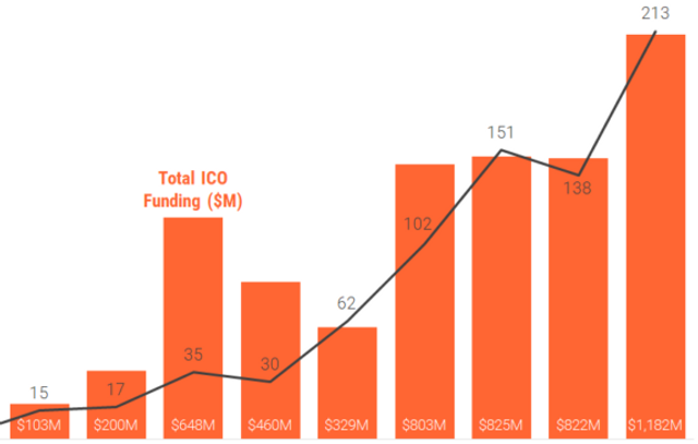Blockchain Startups Absorbed 5X More Capital Via ICOs Than Equity Financings In 2017 featured image