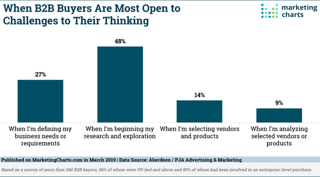Most B2B Buyers Admit to Postponing Purchases. How Should Vendors Respond? featured image
