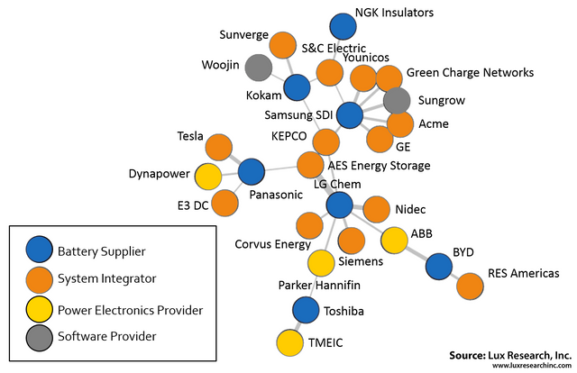 A Visual Analysis of the Complex Partnership Networks in Stationary Energy Storage featured image