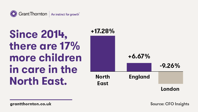 17% increase in the rate of looked after children in the North East featured image