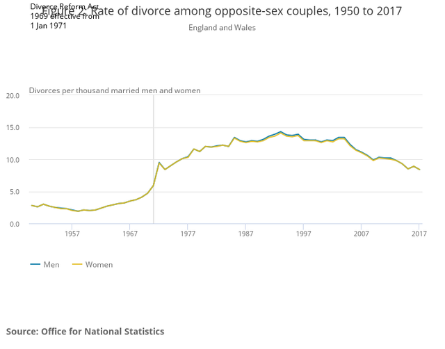 Divorce rate at its lowest since 1970 featured image