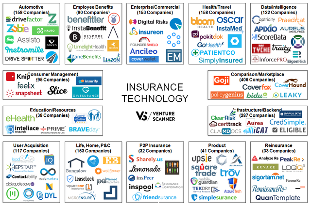 Overview of Insurtechs featured image